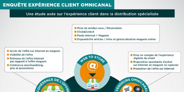 Omnicanal : la distribution spécialisée à la traîne