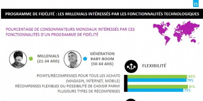 [Enquête] Les Français plébiscitent la personnalisation des cartes de fidélité