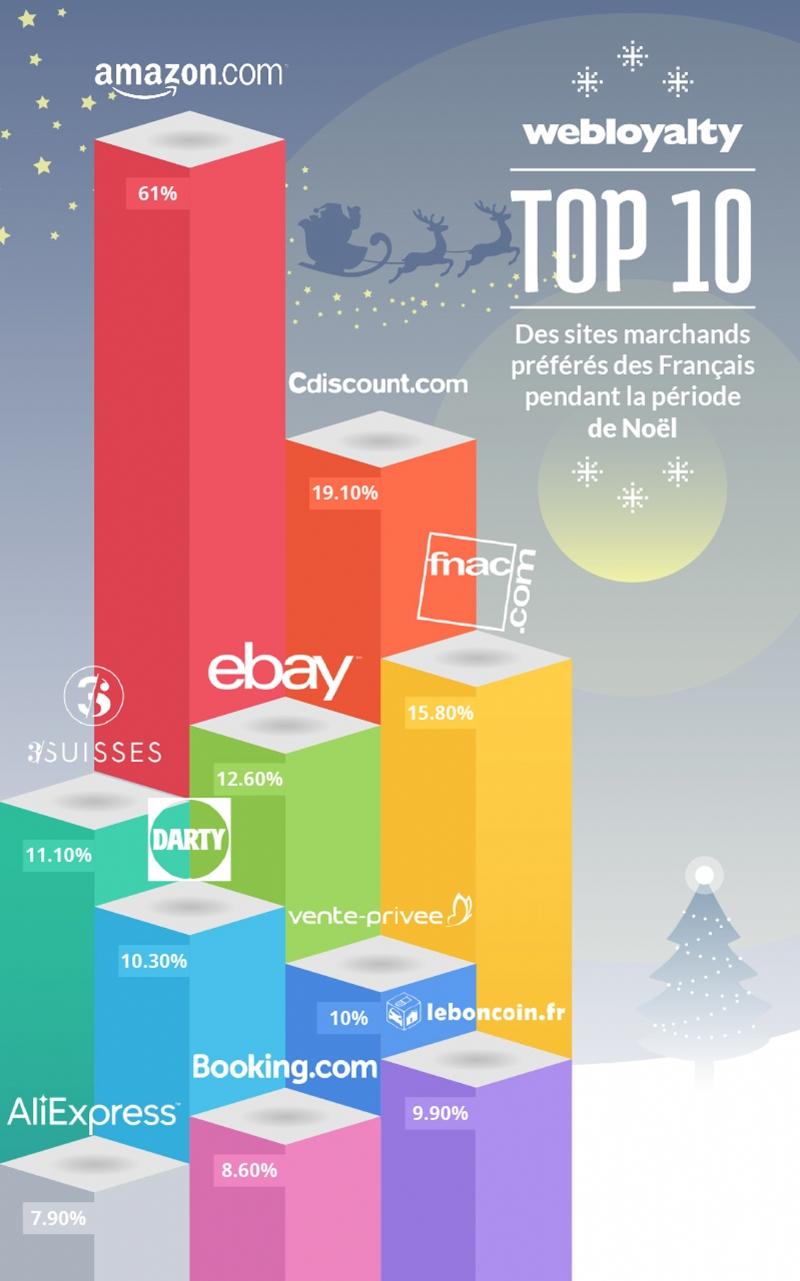 Quels sont les sites marchands plébiscités à Noël?