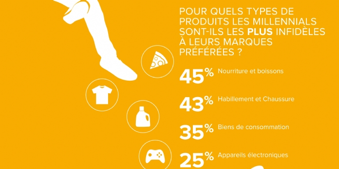 7 jeunes Français sur 10 sont infidèles aux marques