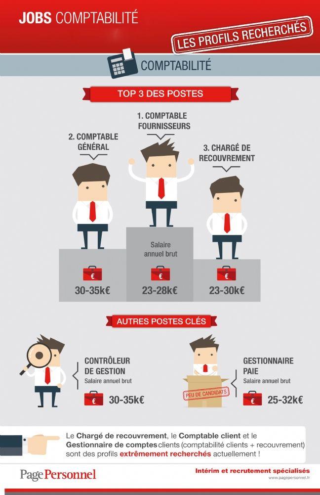 Comptable fournisseurs, le profil le plus recherché en comptabilité