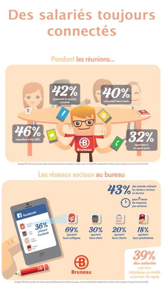 40% des Français consultent leurs mails en réunion