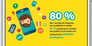 80% des Y ont déjà été influencés par une pub sur mobile