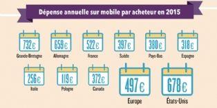En 2016, le mobile va représenter un quart des dépenses en ligne