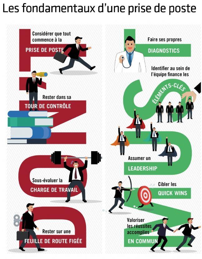 Directeurs administratifs et financiers: les fondamentaux de la prise de poste