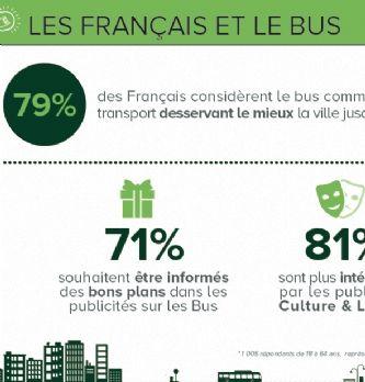 [Communication extérieure] Le bus, formidable média pour les annonceurs