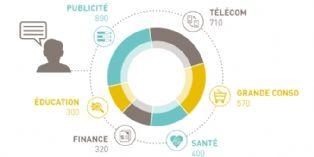 Big Data : le bilan 2015 (en chiffres)