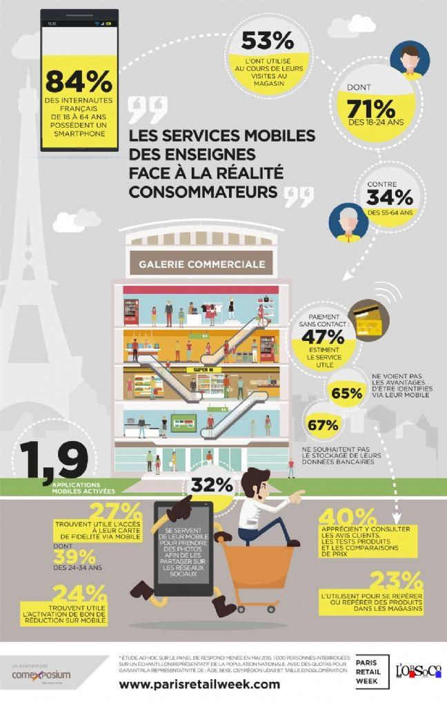 Les services mobiles des retailers ne font pas l'unanimité des consommateurs