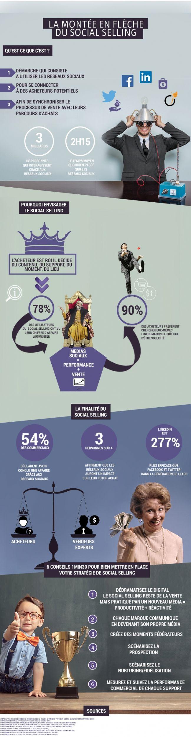 Infographie Le social selling, une source de revenus à ne pas négliger - actionco.fr
