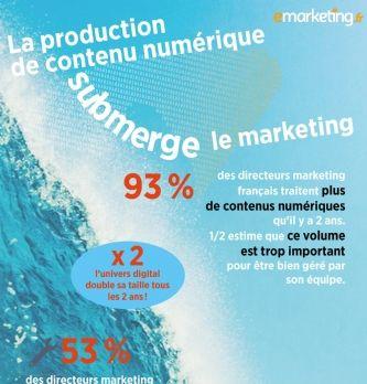 Les directeurs marketing submergés par le contenu