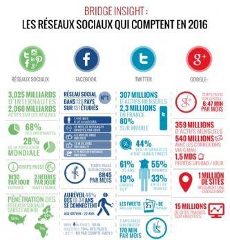 Facebook, Twitter, Instagram et les autres : ce qu'il faut savoir sur les r�seaux sociaux