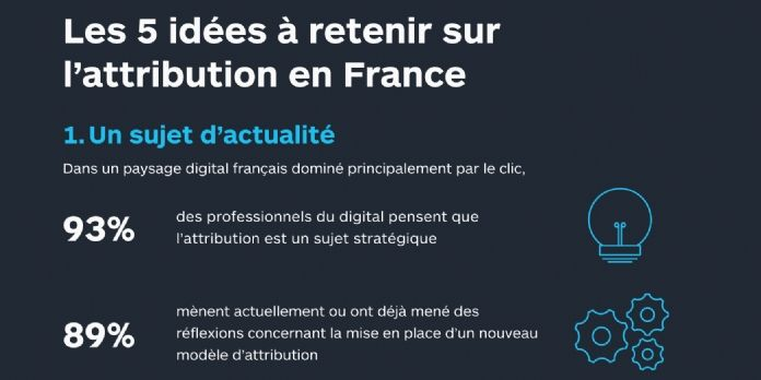 Marketing digital : vers un nouveau modèle d'attribution?