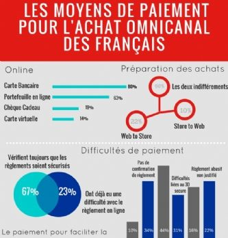 db5726068d5 ... Des Français pressés et un comportement d achat résolument omnicanal