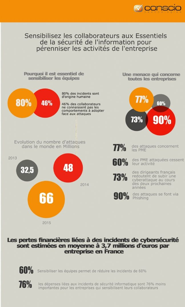 Cyberattaques: 77% des attaques concernent des PME