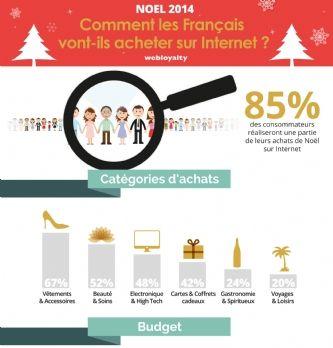 Noël : 85 % des Français font leurs achats sur Internet