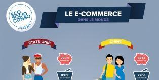 Commerce en ligne : Chine et États-Unis en tête