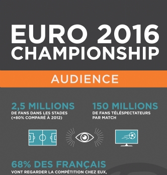 L'Euro 2016, champion du marketing vidéo
