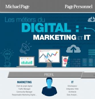 | Quel est le profil-type du marketer dans le digital?