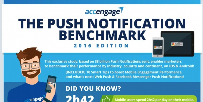 Accengage publie son Baromètre 2016 des Notifications Push