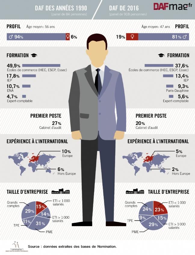 Évolution des directeurs administratifs et financiers