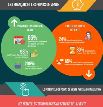 Les Français réceptifs aux supports interactifs en point de vente