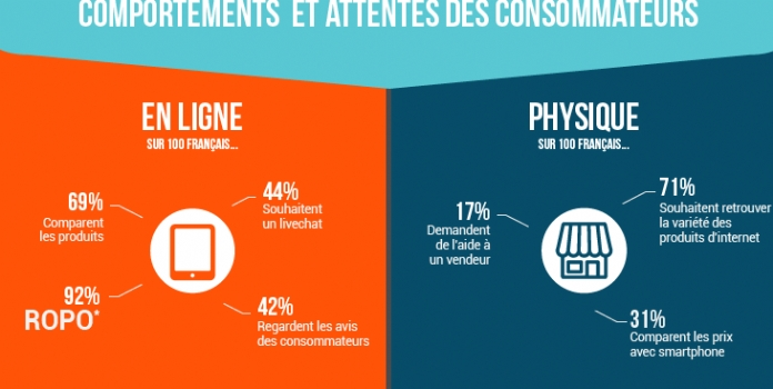 8 avantages des dispositifs tactiles en point de vente
