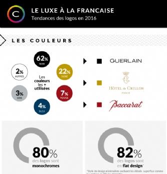 Luxe: les tendances 2016 en matière de logos