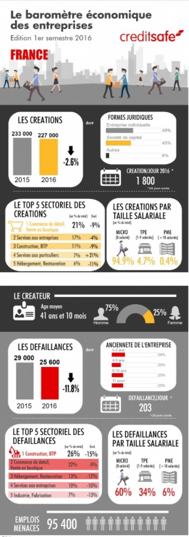 1800 Entreprises Naissent Chaque Jour Ouvre En France