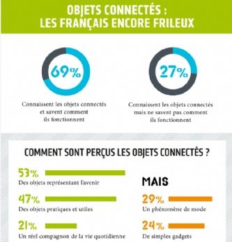 Objets connect�s : les Fran�ais encore frileux