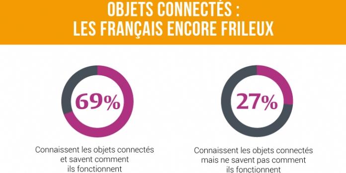 Objets connectés : les Français encore frileux