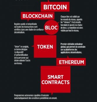 Tout comprendre de la blockchain