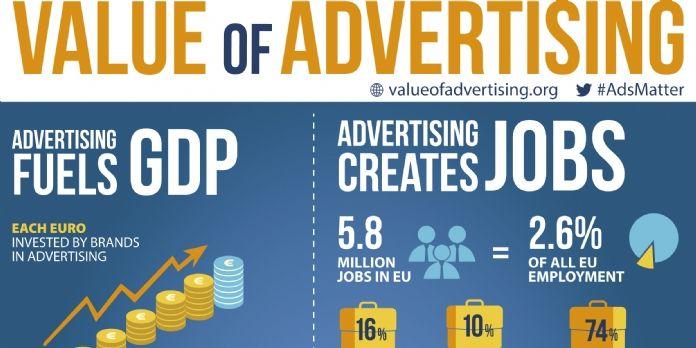1 euro investi en publicité génère 7 euros de PIB