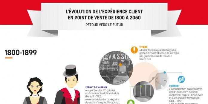 L'évolution de l'expérience client en points de vente de 1800 à 2050