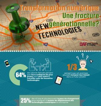 Transformation numérique: inquiétude des salariés face aux nouvelles générations