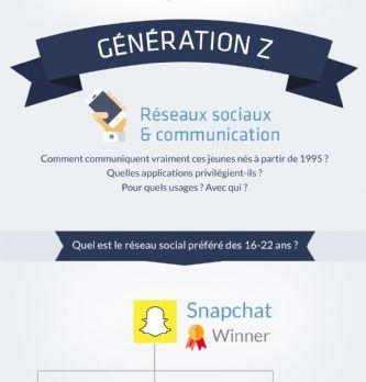 Snapchat confirme sa suprématie chez la génération Z