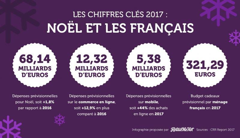Resultado de imagen de les budget de noel en france 2017