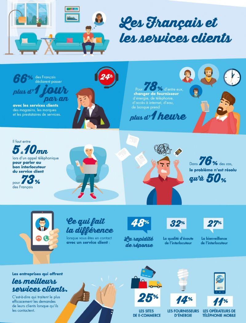 [Étude] 66% des Français déclarent passer plus d'1 jour par an avec les services clients