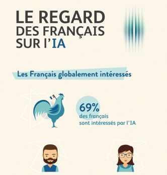 60% des Français estiment devoir se forme pour conserver un emploi face à l'IA