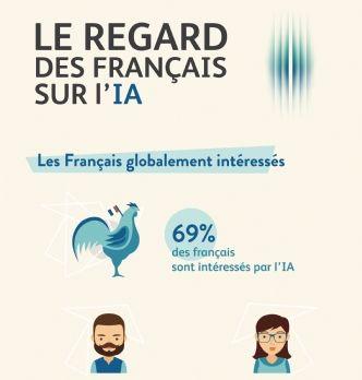 60% des Français estiment devoir se former pour conserver un emploi face à l'IA