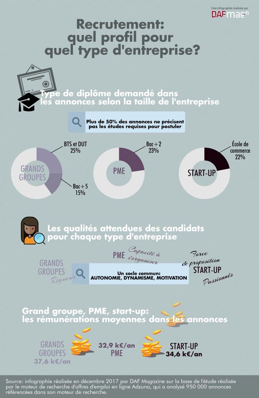 Recrutement Quels Profils Recherchent Les Start Up Pme Et Grands