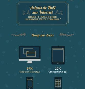 38% des shoppers utiliseront leur smartphone pour acheter leurs cadeaux de Noël