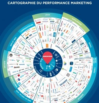 Le marketing à la performance en un coup d'oeil