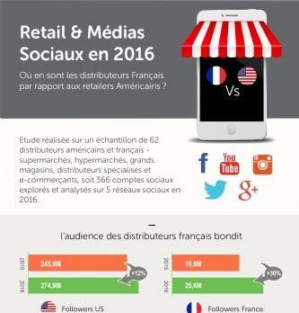 [Étude] Les retailers français rattrapent leur retard sur les réseaux sociaux