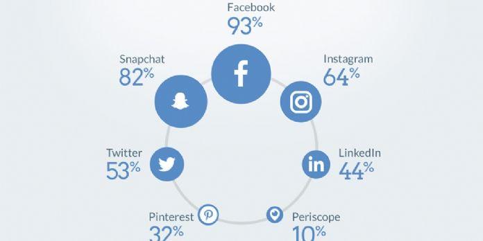 Facebook est le réseau social préféré des étudiants
