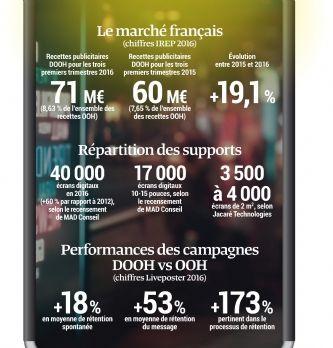 Le marché de l'affichage digital en chiffres