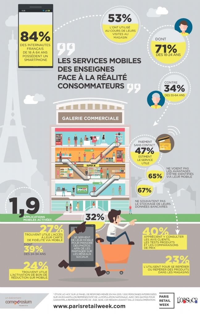 Services mobiles: les retailers pas toujours en phase avec les attentes des clients