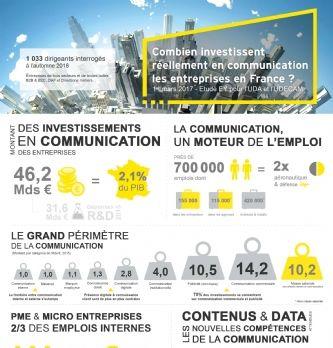 La communication, moteur d'emploi en France