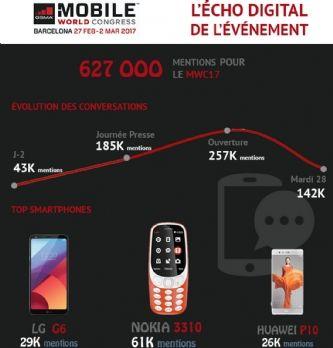 MWC : quelles sont les tendances les plus discutées sur le digital?