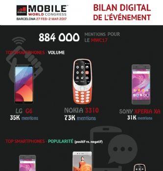 [MWC17] Le Mobile World Congress a-t-il convaincu les mobinautes?