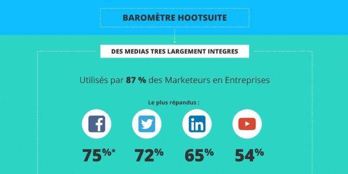 87% des marketeurs utilisent les réseaux sociaux